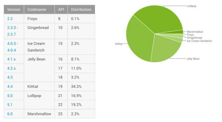 Android-Distribution-Numbers-March-2016